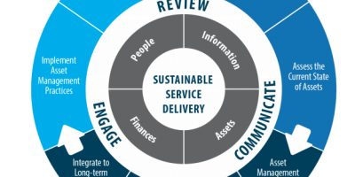 Sustainable service delivery graphic.