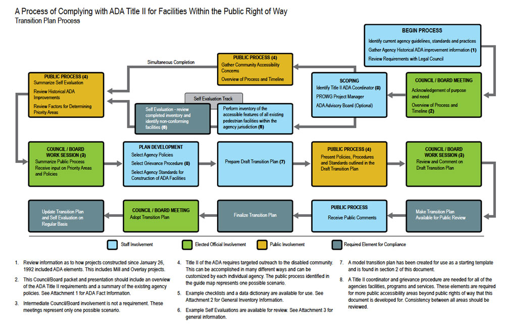 ADA Transition Plan for Public Rights of Way